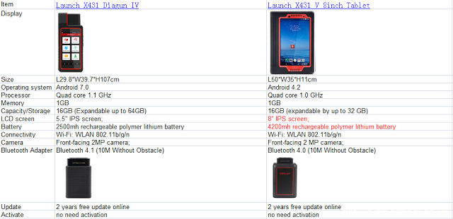 Launch-X431-V-8inch-and-X431-Diagun-IV-Comparison-List-1